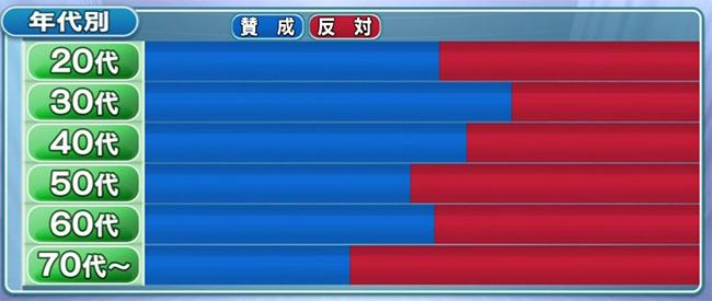 NHK出口調査